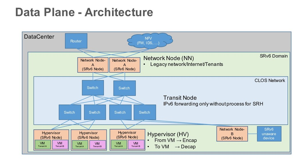 DataCenter SRv6 Domain CLOS Network Network Nod...
