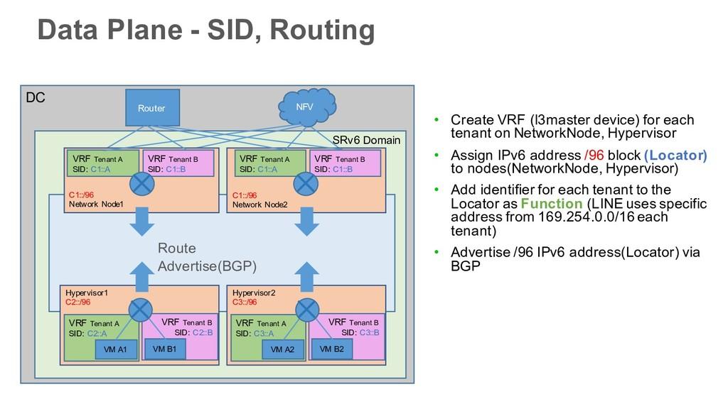 DC SRv6 Domain Router Hypervisor1 C2::/96 NFV V...