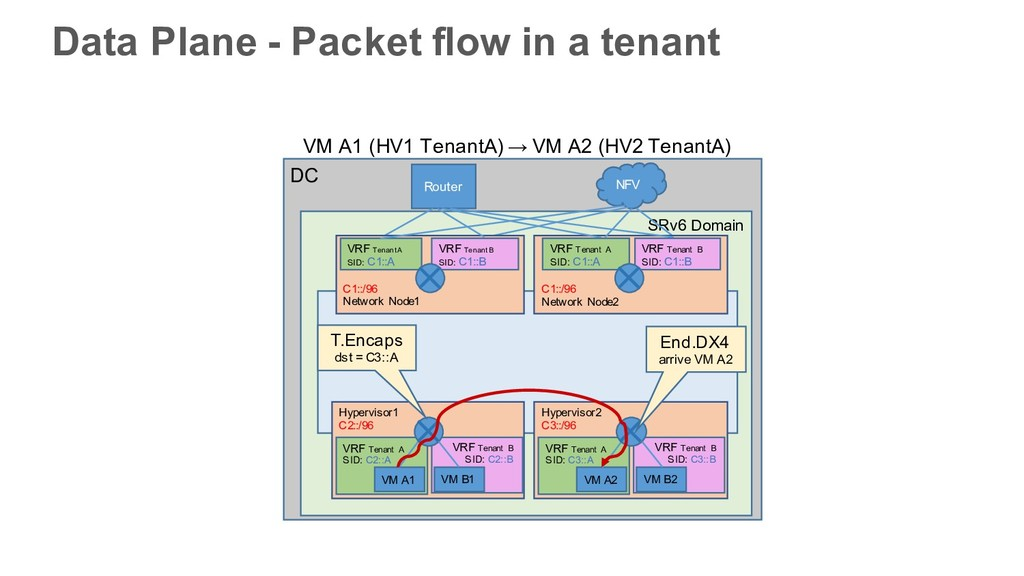 Data Plane - Packet flow in a tenant DC SRv6 Do...