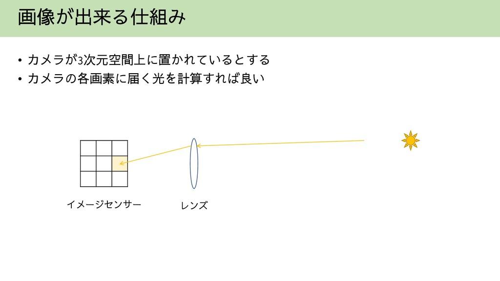 画像が出来る仕組み • カメラが3次元空間上に置かれているとする • カメラの各画素に届く光を...