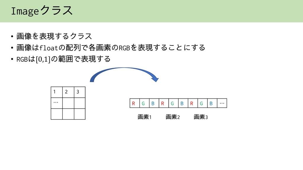 Imageクラス • 画像を表現するクラス • 画像はfloatの配列で各画素のRGBを表現す...