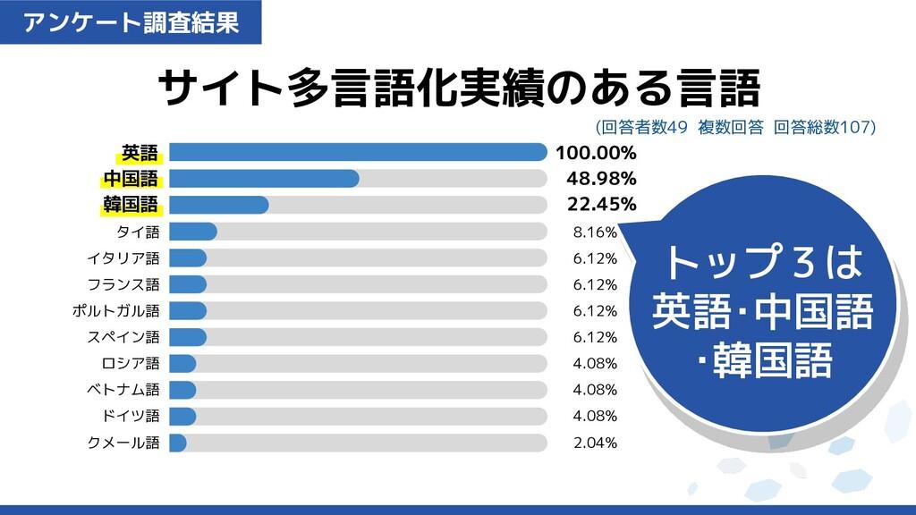 アンケート調査結果 サイト多言語化実績のある言語 (回答者数49 複数回答 回答総数107) ...