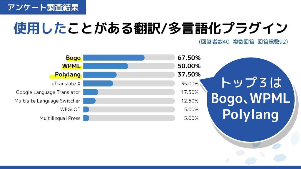 アンケート調査結果 使用したことがある翻訳/多言語化プラグイン (回答者数40 複数回答 回答...