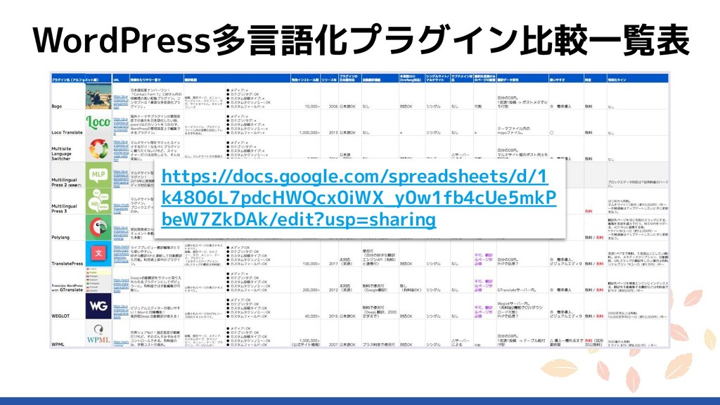 WordPress多言語化プラグイン比較一覧表 https://docs.google.com...