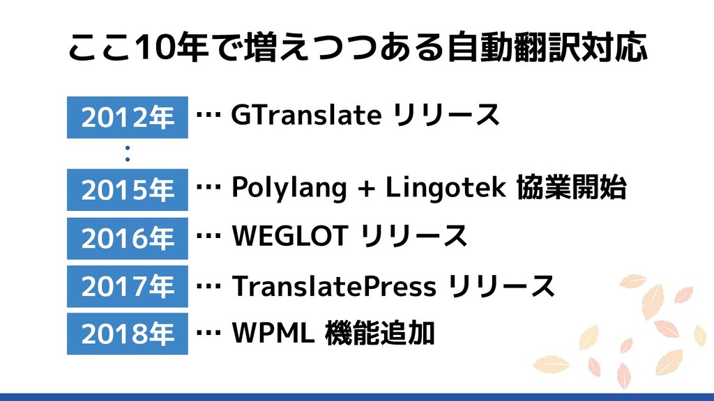 … TranslatePress リリース ここ10年で増えつつある自動翻訳対応 2016年 ...