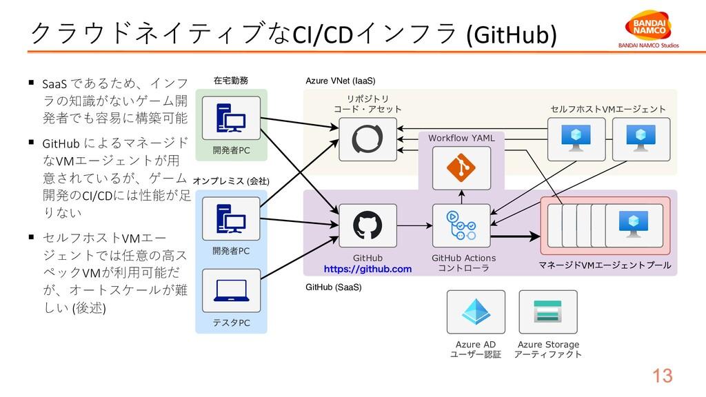 クラウドネイティブなCI/CDインフラ (GitHub) § SaaS であるため、インフ ラ...