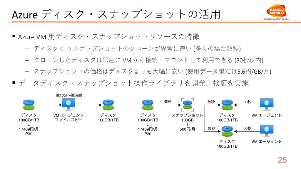 Azure ディスク・スナップショットの活⽤ § Azure VM ⽤ディスク・スナップショッ...