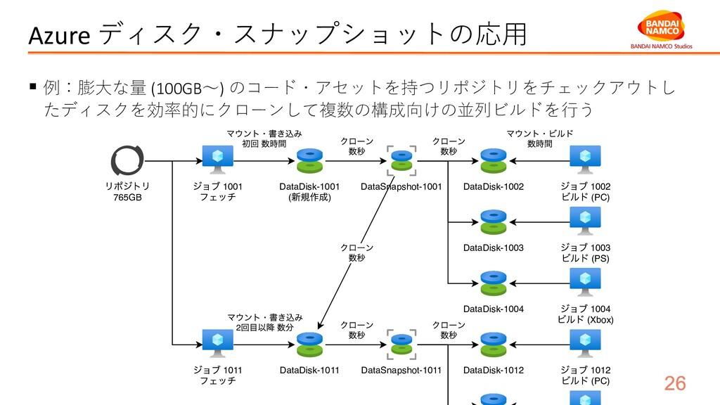 Azure ディスク・スナップショットの応⽤ § 例:膨⼤な量 (100GB〜) のコード・ア...
