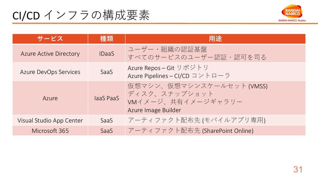 CI/CD インフラの構成要素 サービス 種類 ⽤途 Azure Active Directo...