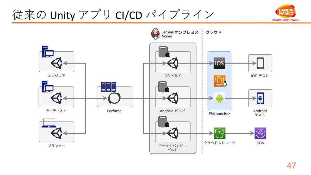 従来の Unity アプリ CI/CD パイプライン