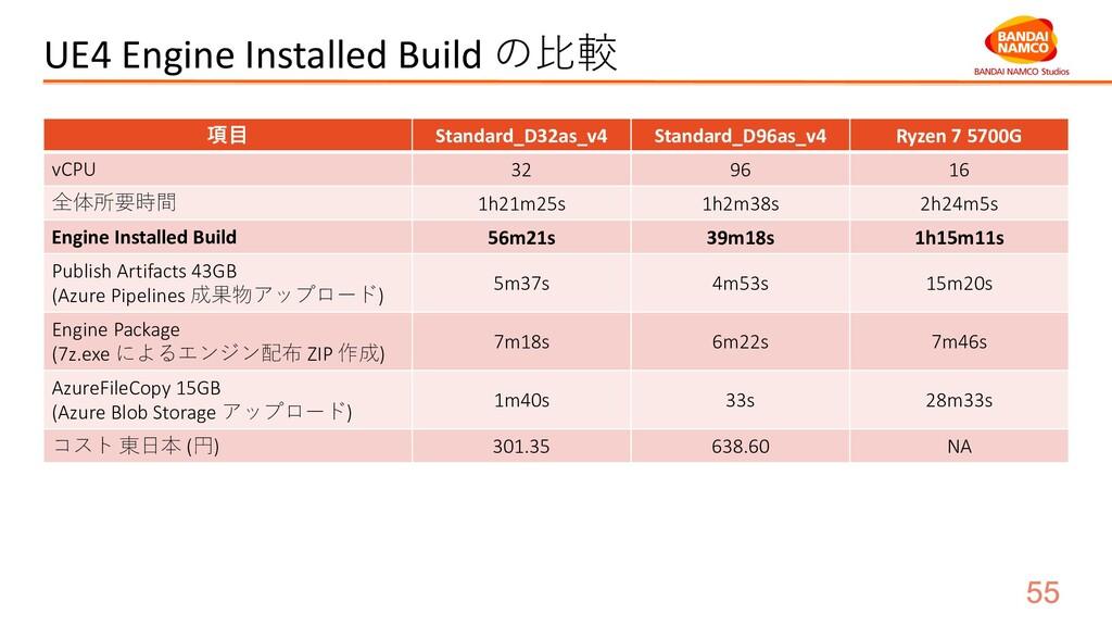UE4 Engine Installed Build の⽐較 項⽬ Standard_D32a...