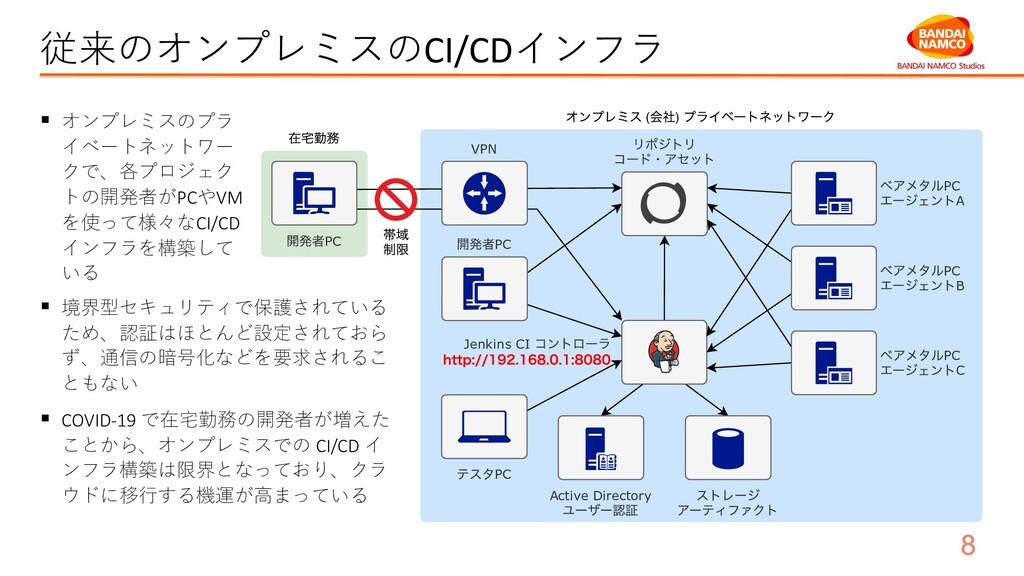 従来のオンプレミスのCI/CDインフラ ( ) PC Jenkins CI PC C PC B...
