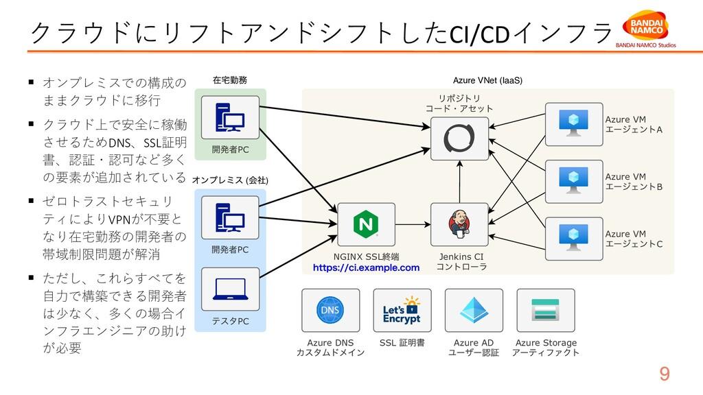 クラウドにリフトアンドシフトしたCI/CDインフラ ( ) Azure VNet (IaaS)...