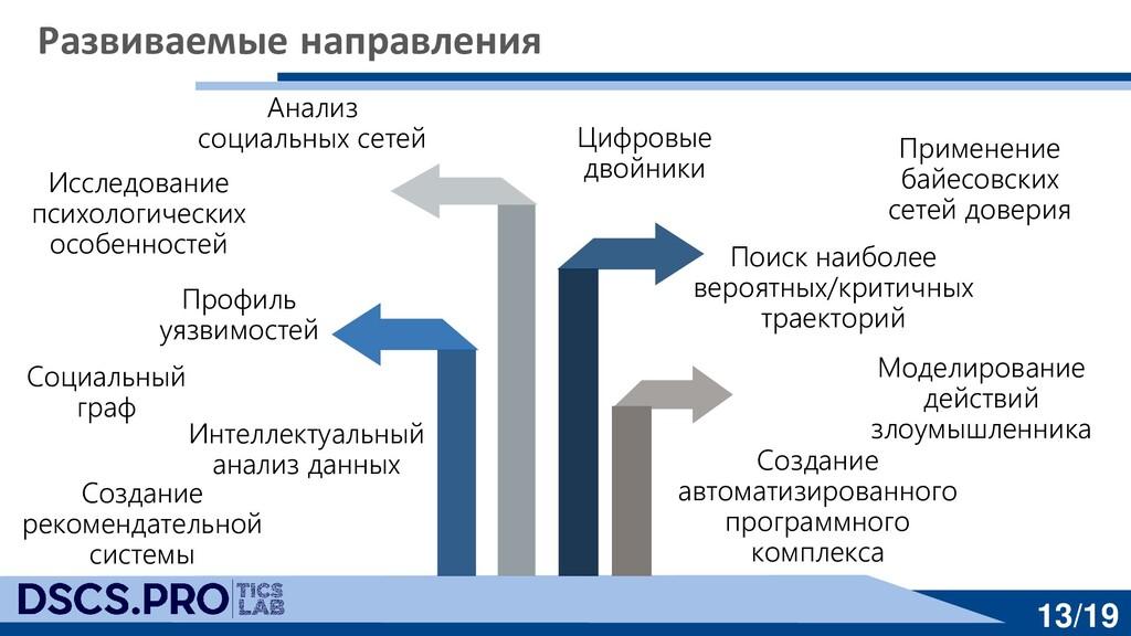 13/19 Развиваемые направления Анализ социальных...
