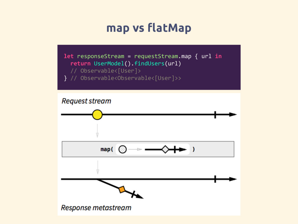 map vs flatMap let responseStream = requestStre...