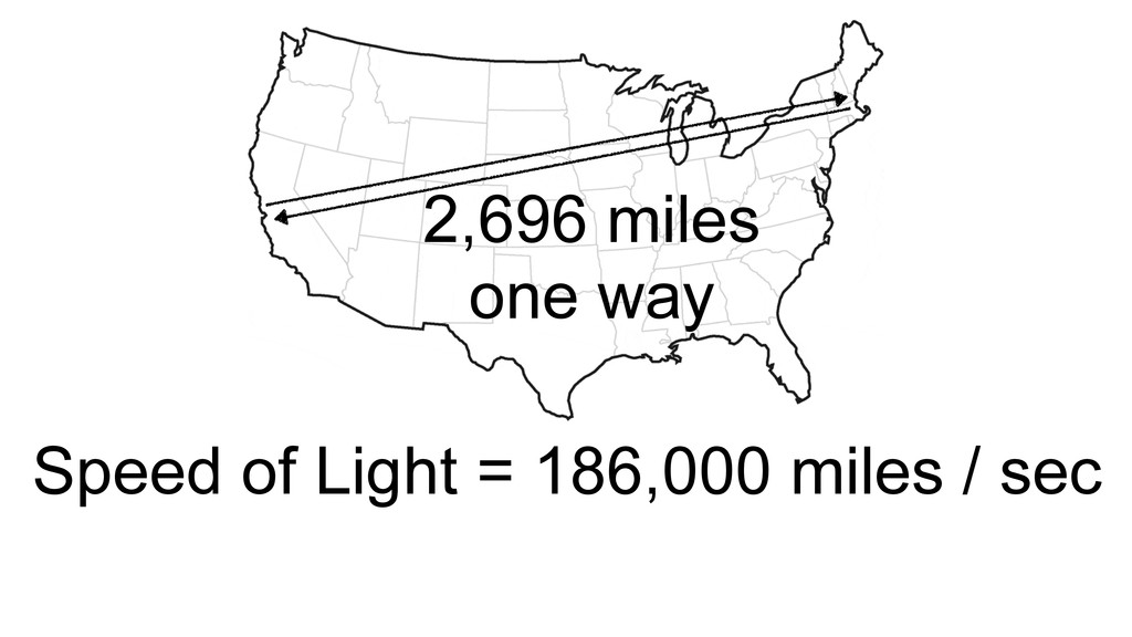 2,696 miles one way Speed of Light = 186,000 mi...