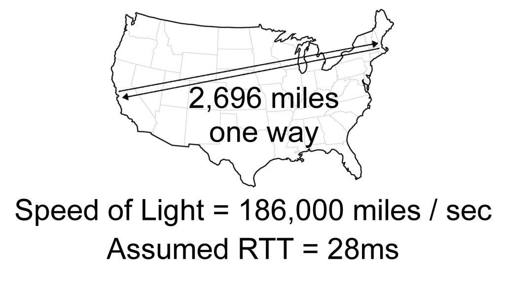 2,696 miles one way Speed of Light = 186,000 mi...