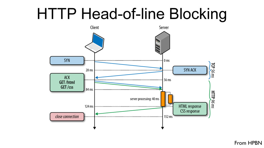 From HPBN HTTP Head-of-line Blocking