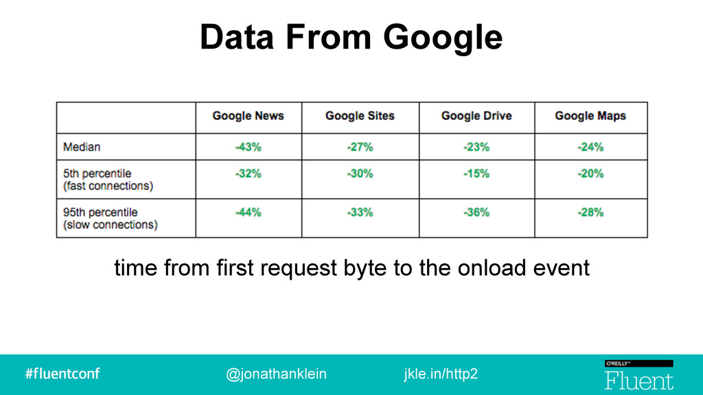 Data From Google @jonathanklein jkle.in/http2 t...