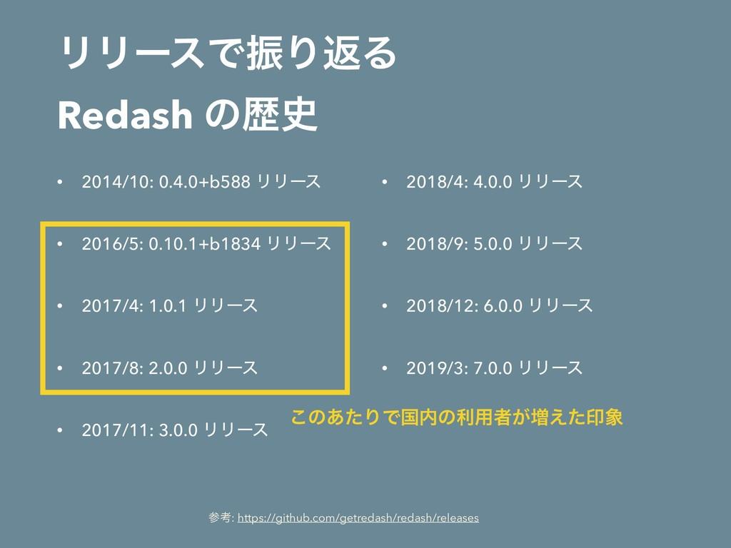 ϦϦʔεͰৼΓฦΔ Redash ͷྺ • 2014/10: 0.4.0+b588 ϦϦʔ...