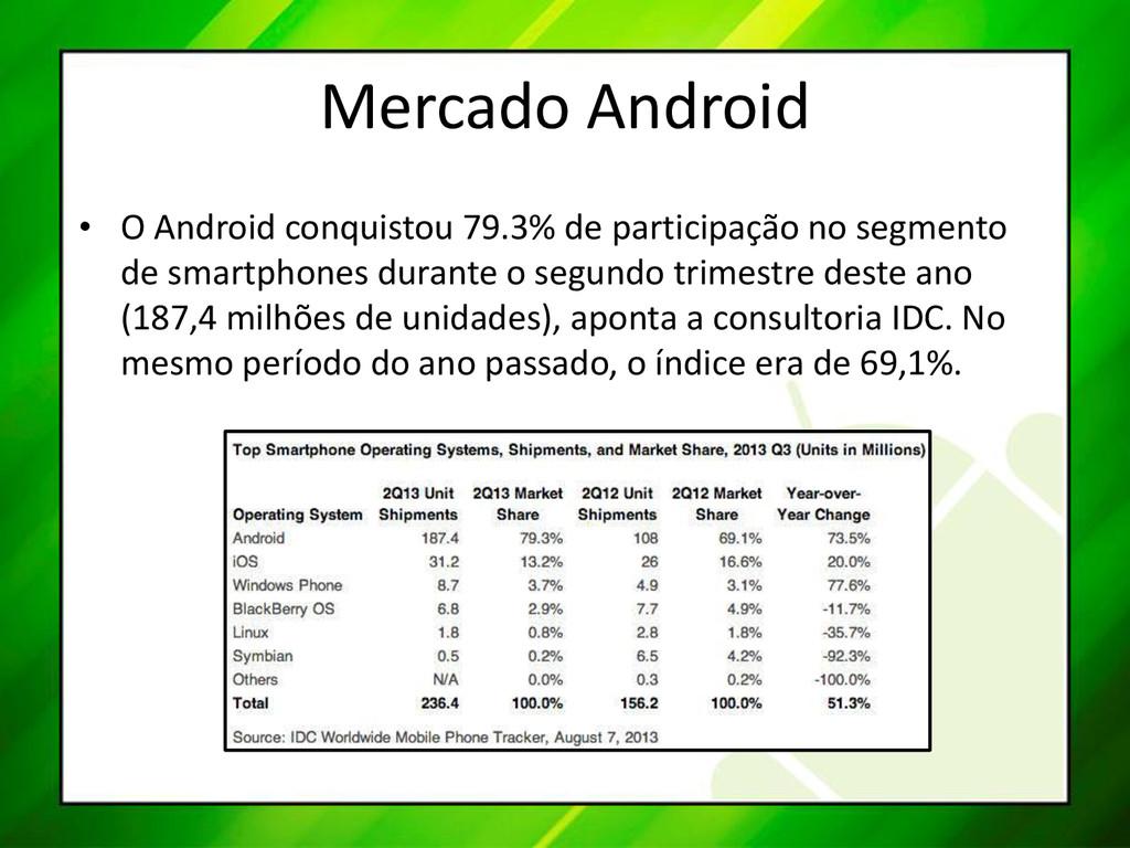 Mercado Android • O Android conquistou 79.3% de...