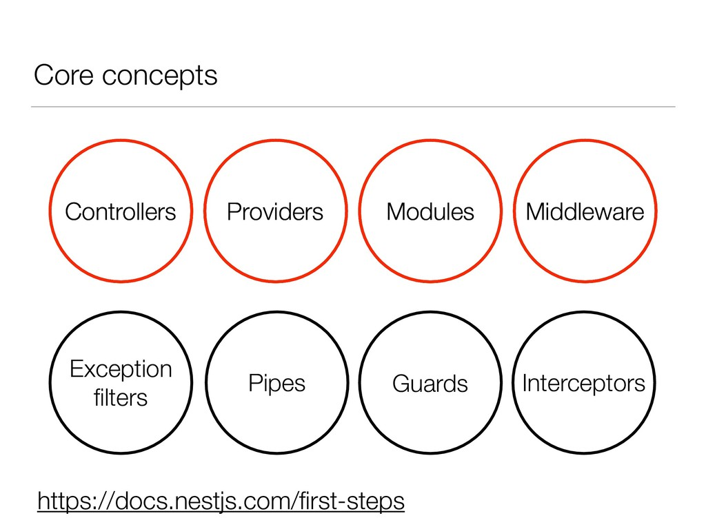 Core concepts Controllers Providers Modules Mid...