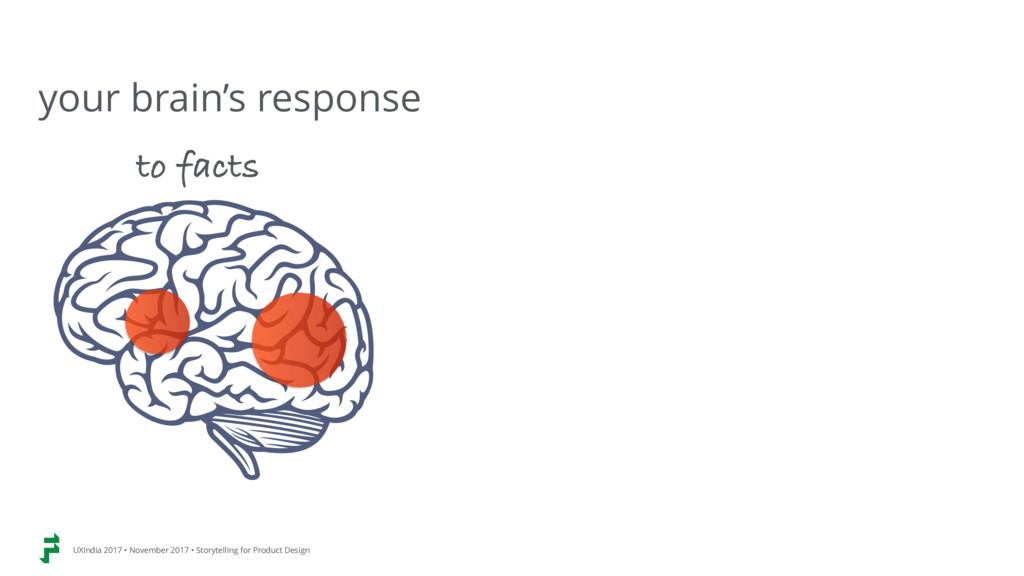 your brain's response UXIndia 2017 • November 2...