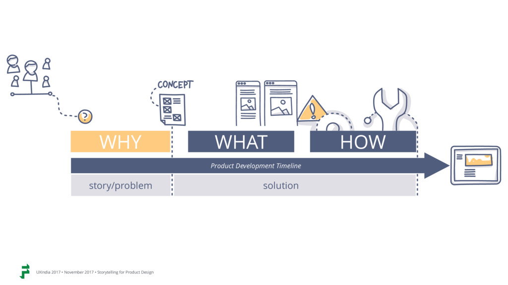 WHY WHAT HOW story/problem solution Product Dev...