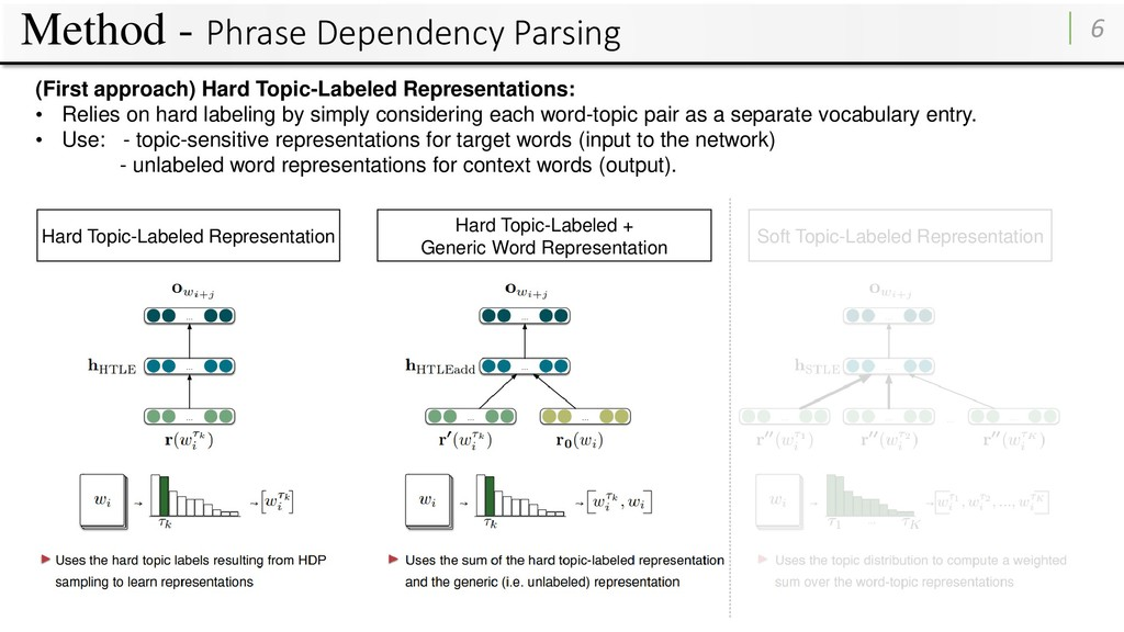 Method - Phrase Dependency Parsing 6 Hard Topic...