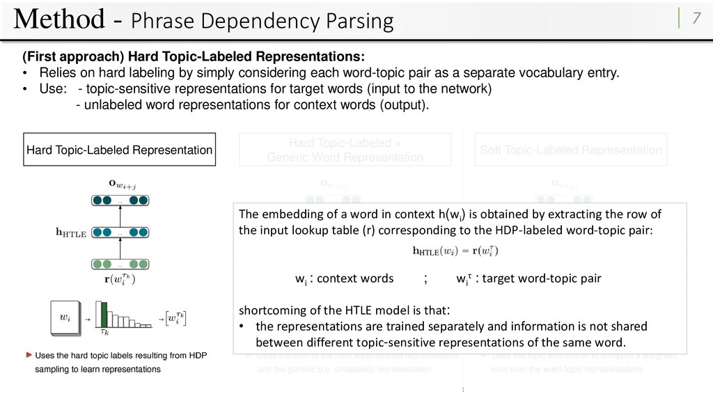 Method - Phrase Dependency Parsing 7 Hard Topic...