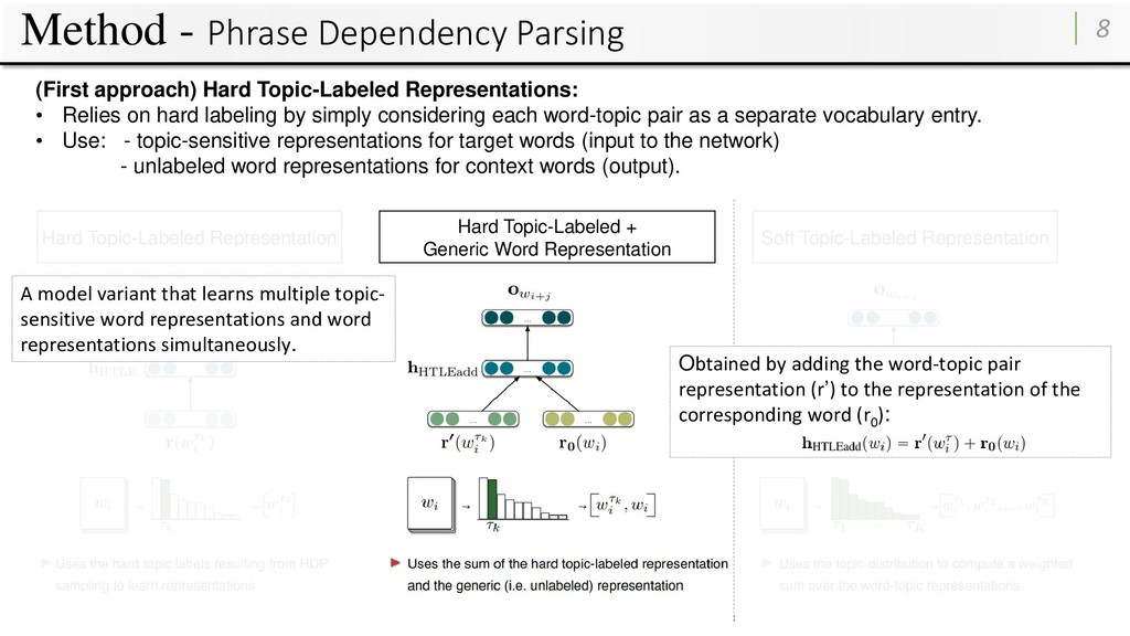 Method - Phrase Dependency Parsing 8 Hard Topic...