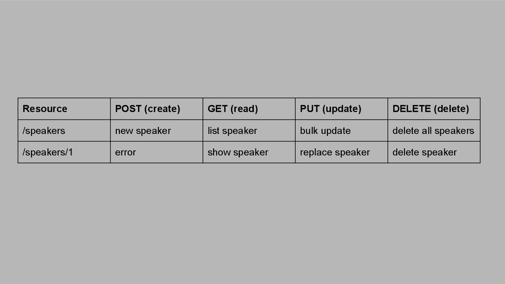 Resource POST (create) GET (read) PUT (update) ...