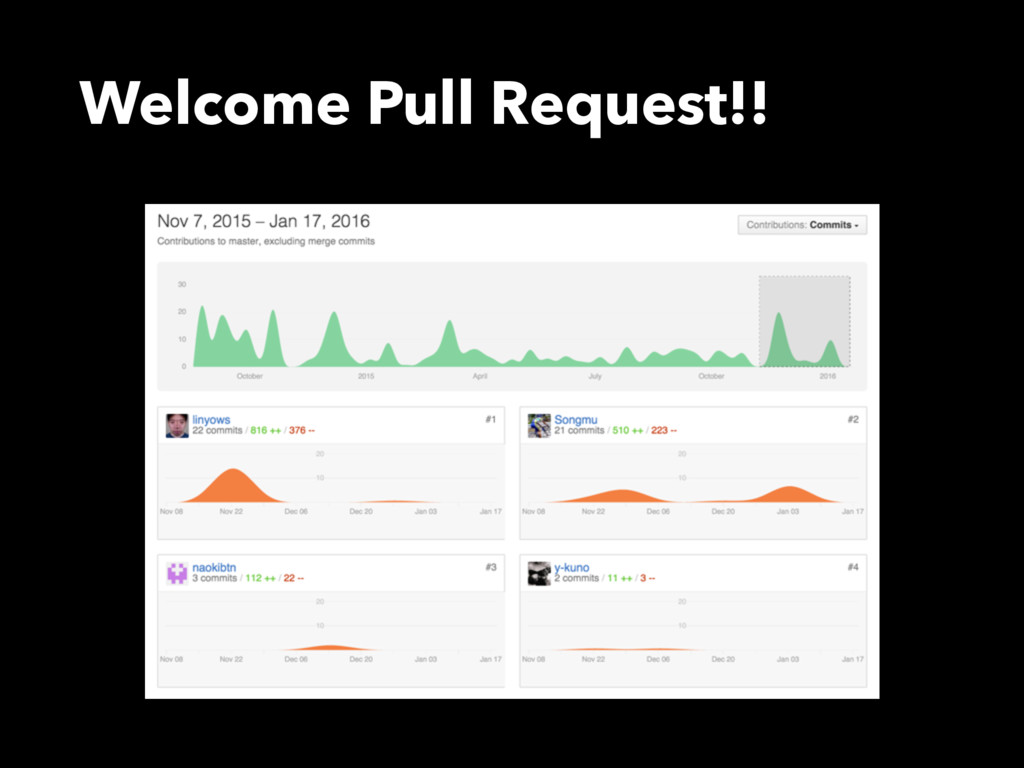 Welcome Pull Request!!