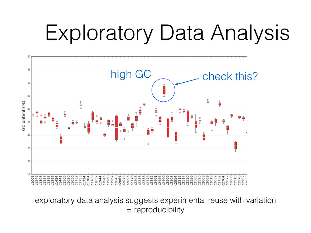 Exploratory Data Analysis check this? high GC e...