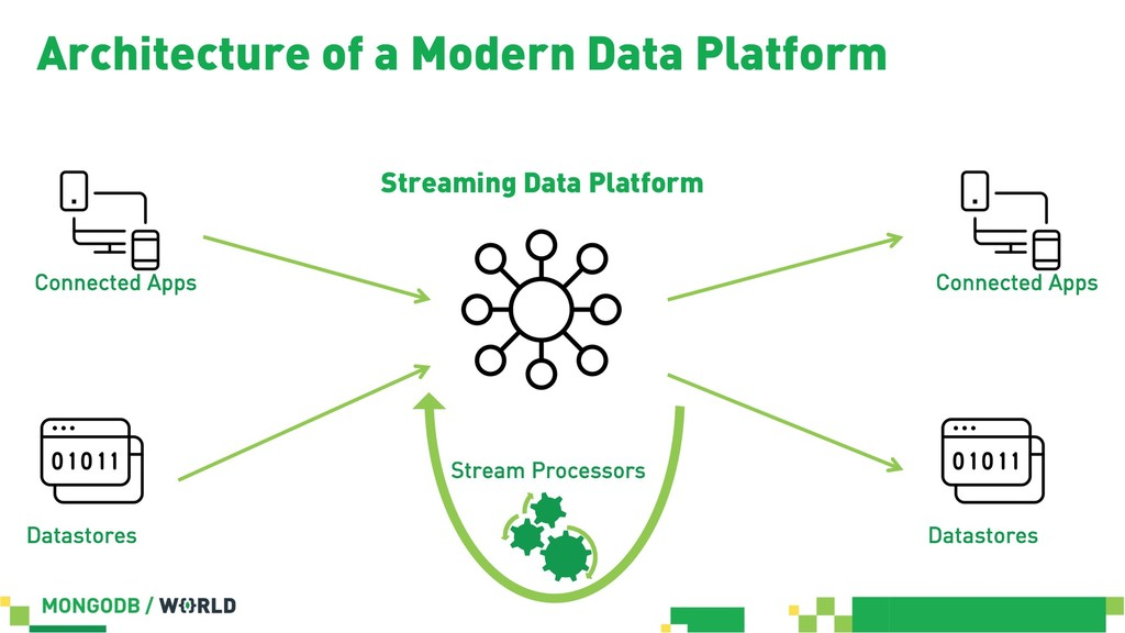 Stream Processors Connected Apps Architecture o...
