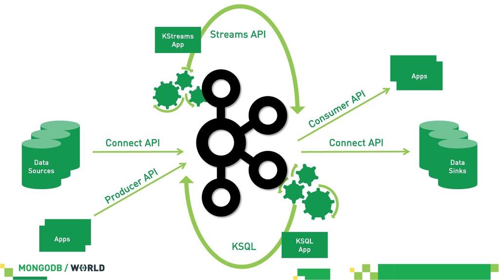 KStreams App Data Sources Data Sinks KSQL App S...