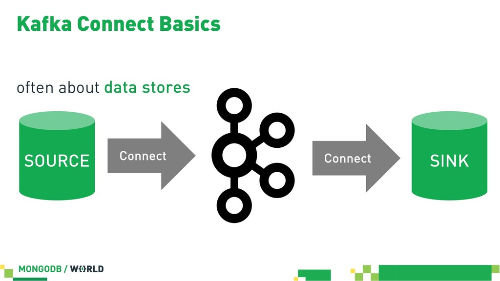 Kafka Connect Basics often about data stores Co...