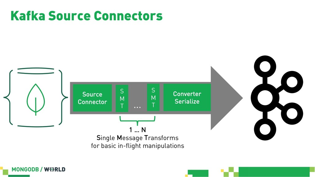 Kafka Source Connectors Source Connector Conver...