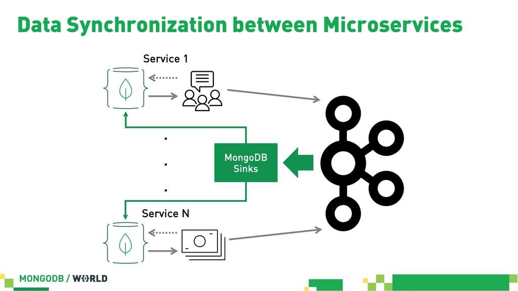 Data Synchronization between Microservices Serv...