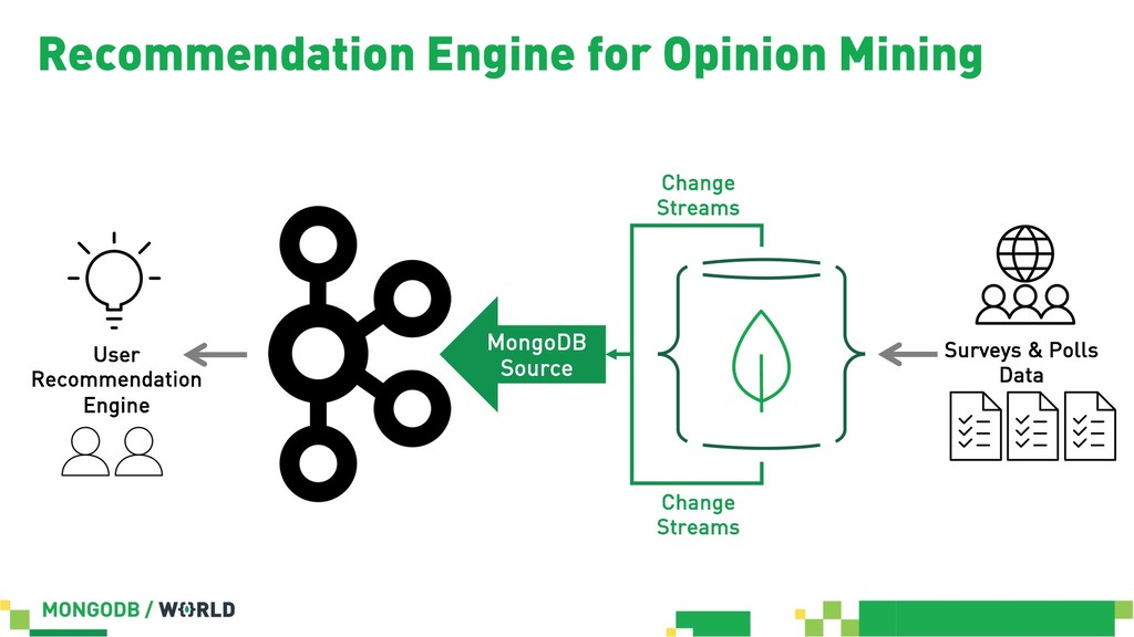 Recommendation Engine for Opinion Mining Survey...
