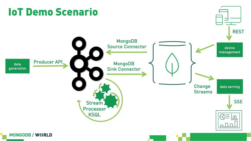 Producer API data generation Stream Processor K...