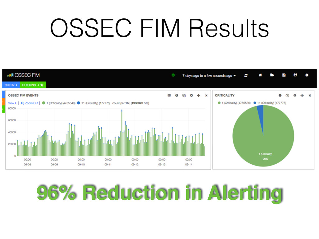 OSSEC FIM Results 96% Reduction in Alerting