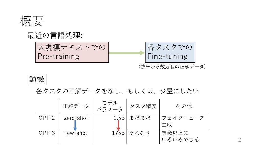概要 2 ⼤規模テキストでの Pre-training 各タスクでの Fine-tuning ...