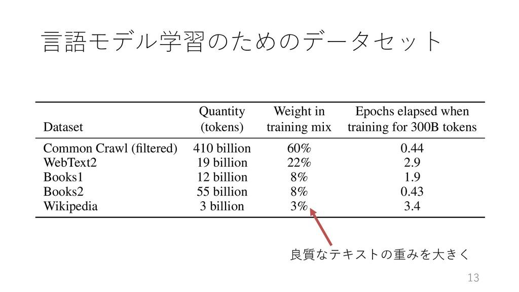 ⾔語モデル学習のためのデータセット 13 2: Total compute used duri...