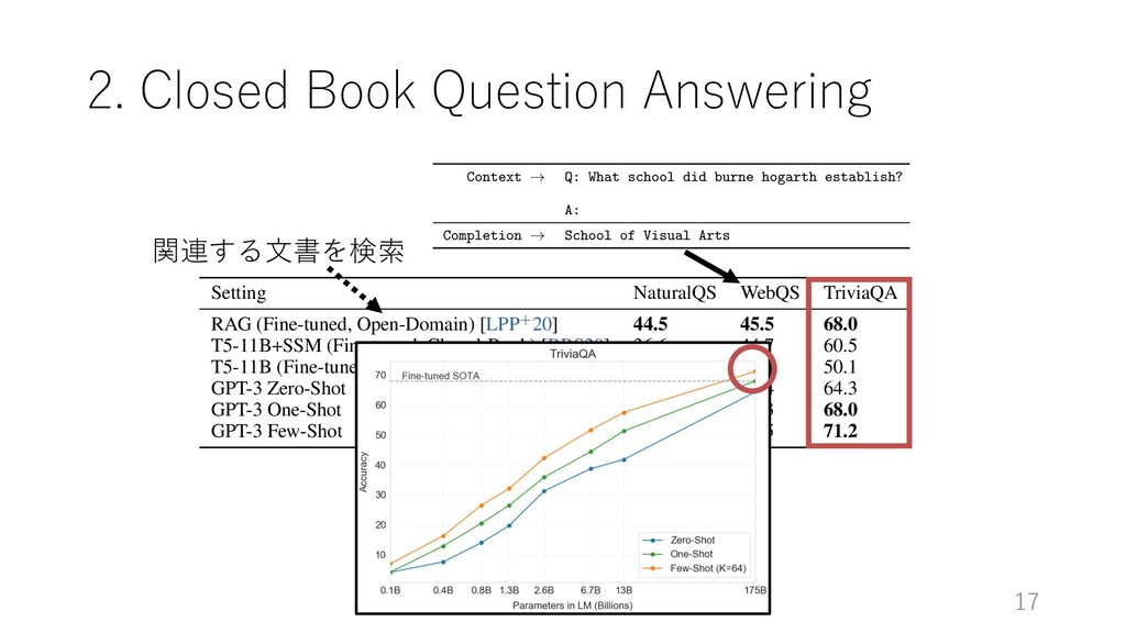 2. Closed Book Question Answering 17 Setting Na...