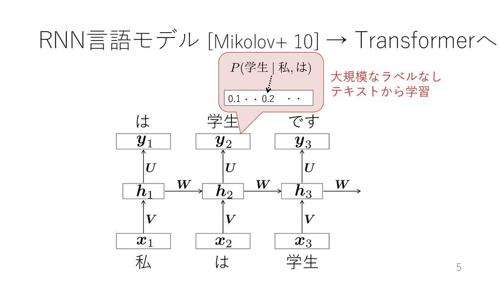 RNN⾔語モデル [Mikolov+ 10] → Transformerへ 5 W V U x...