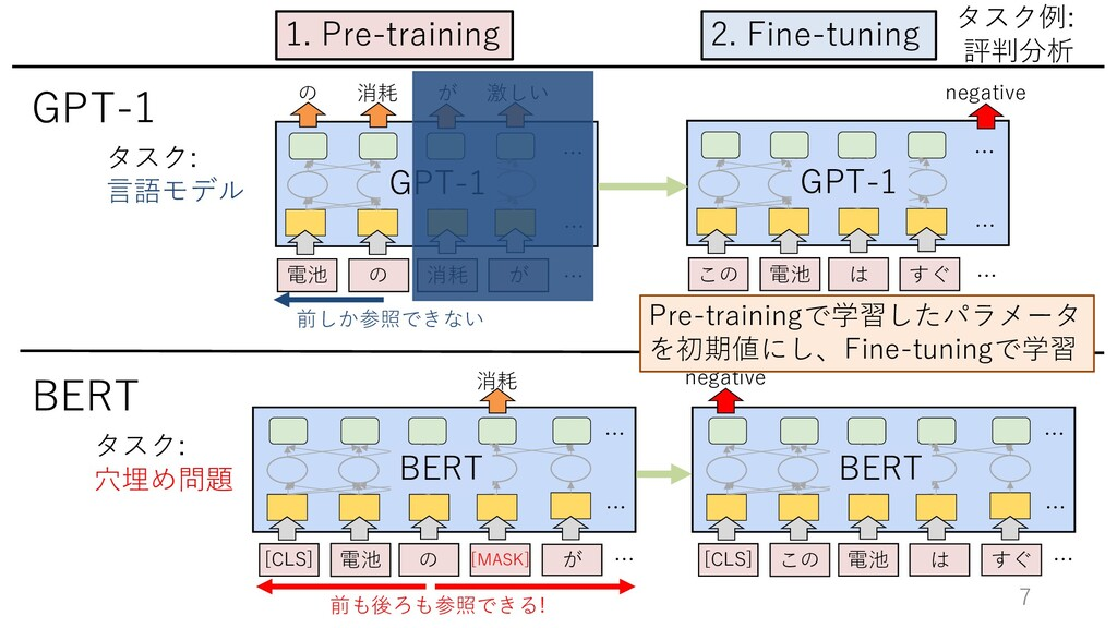 7 2. Fine-tuning 1. Pre-training タスク例: 評判分析 の 消...
