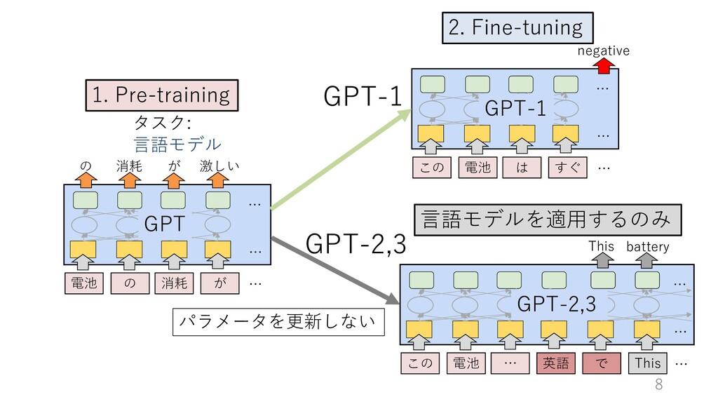 8 2. Fine-tuning 1. Pre-training の 消耗 が 激しい … …...