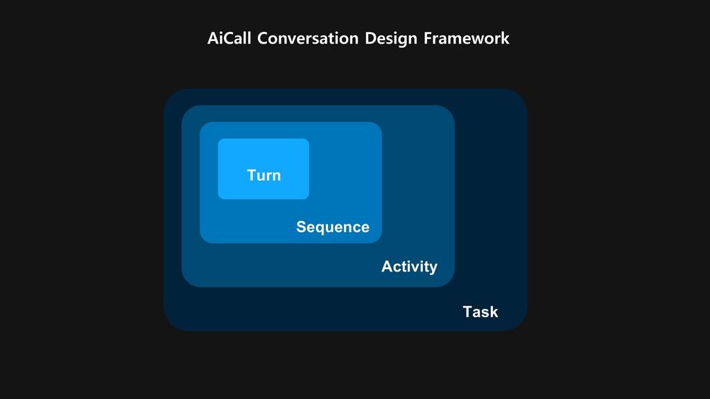 AiCall Conversation Design Framework Activity T...