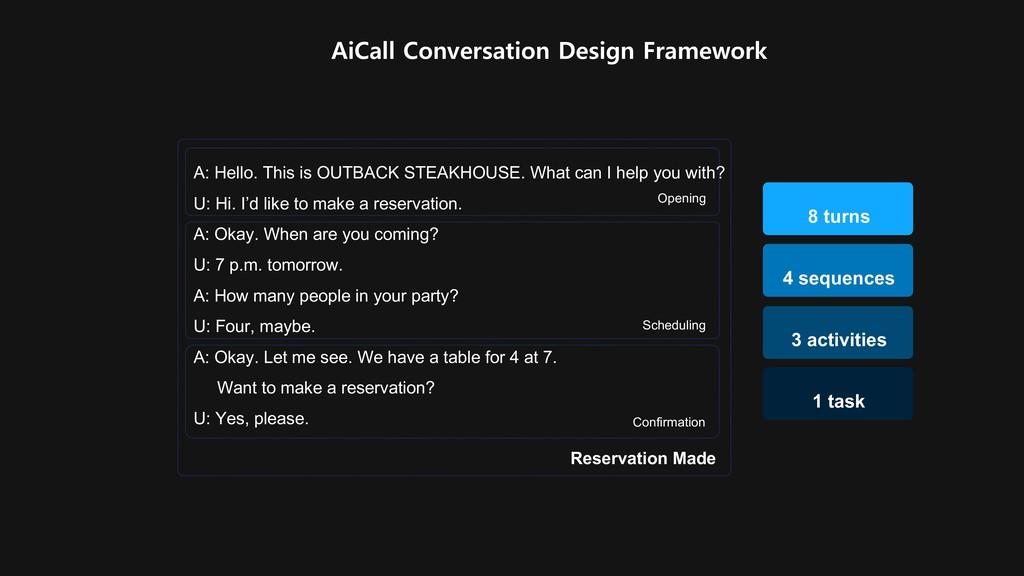 AiCall Conversation Design Framework 3 activiti...